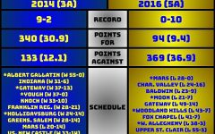 Hampton Football Moves from 5A to 4A
